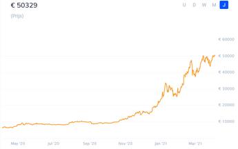 Opgaande trend Bitcoin